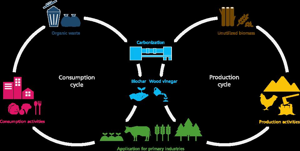 自然と調和する循環型社会を実現するための技術